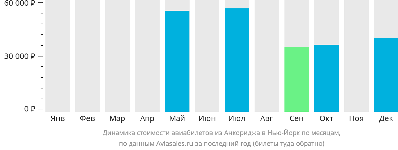 Динамика стоимости авиабилетов из Анкориджа в Нью-Йорк по месяцам