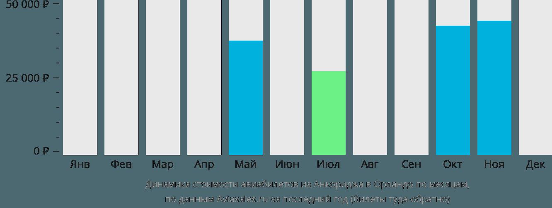 Динамика стоимости авиабилетов из Анкориджа в Орландо по месяцам