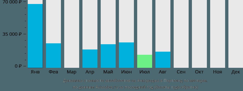 Динамика стоимости авиабилетов из Анкориджа в Портленд по месяцам