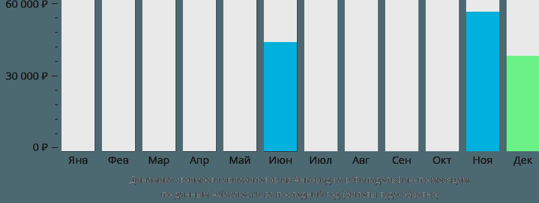 Динамика стоимости авиабилетов из Анкориджа в Филадельфию по месяцам