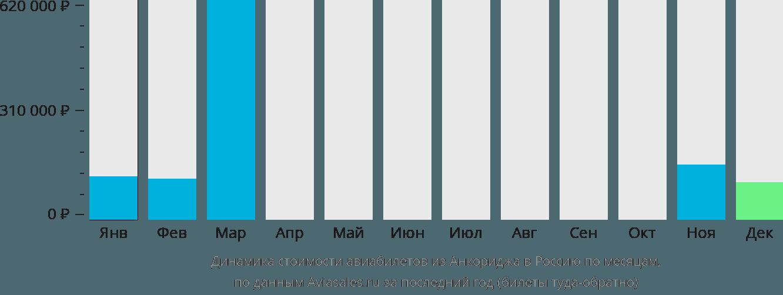 Динамика стоимости авиабилетов из Анкориджа в Россию по месяцам