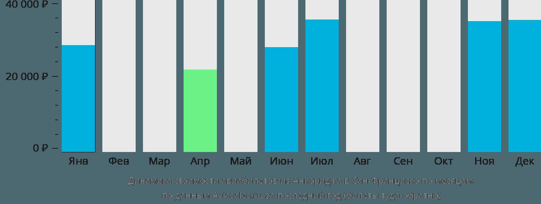Динамика стоимости авиабилетов из Анкориджа в Сан-Франциско по месяцам