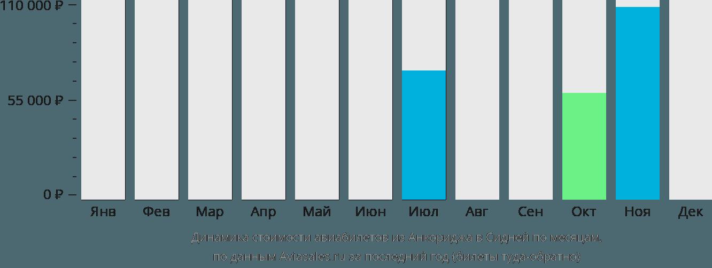 Динамика стоимости авиабилетов из Анкориджа в Сидней по месяцам