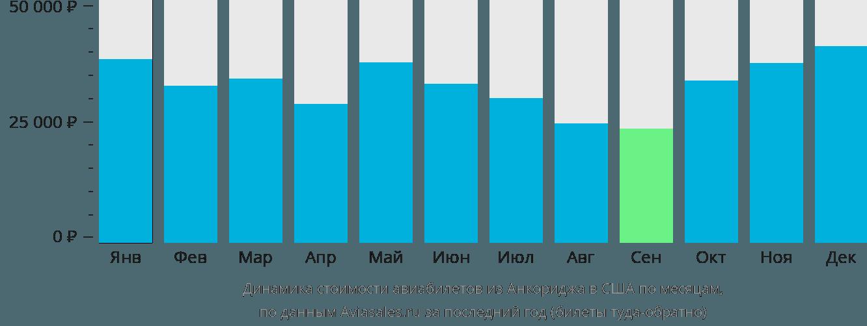 Динамика стоимости авиабилетов из Анкориджа в США по месяцам