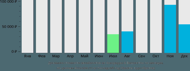 Динамика стоимости авиабилетов из Анкориджа в Вашингтон по месяцам