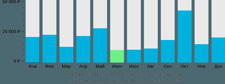 Динамика стоимости авиабилетов из Антофагасты по месяцам