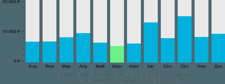 Динамика стоимости авиабилетов из Антофагасты в Сантьяго по месяцам