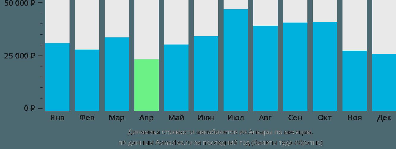 Динамика стоимости авиабилетов из Анкары по месяцам
