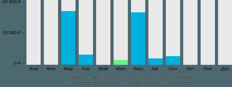 Динамика стоимости авиабилетов из Анкары в Адану по месяцам