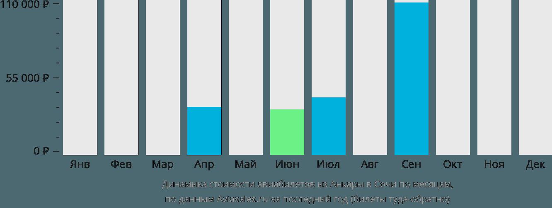 Динамика стоимости авиабилетов из Анкары в Сочи по месяцам