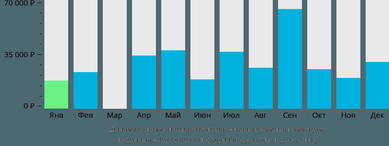 Динамика стоимости авиабилетов из Анкары в Алматы по месяцам