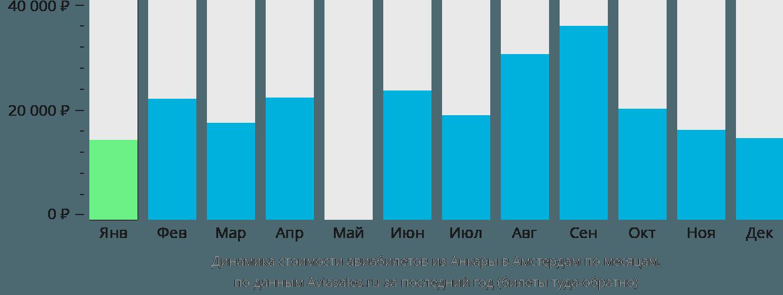 Динамика стоимости авиабилетов из Анкары в Амстердам по месяцам