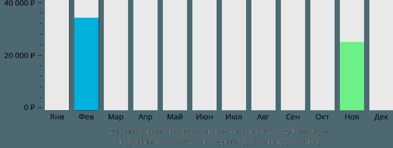 Динамика стоимости авиабилетов из Анкары в Ашхабад по месяцам
