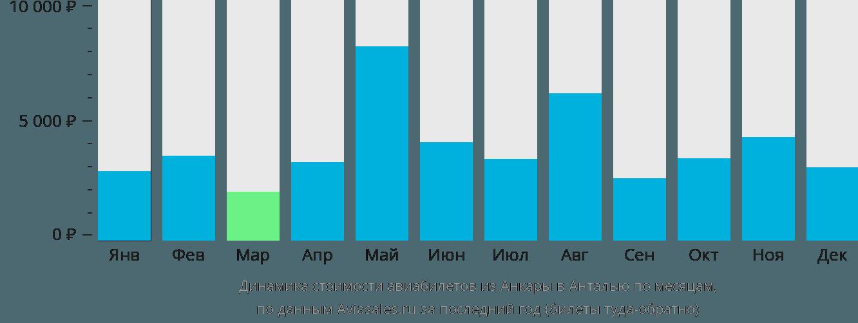 Динамика стоимости авиабилетов из Анкары в Анталью по месяцам