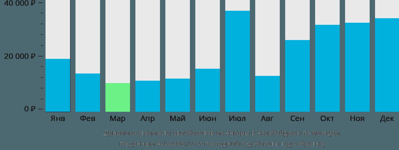 Динамика стоимости авиабилетов из Анкары в Азербайджан по месяцам