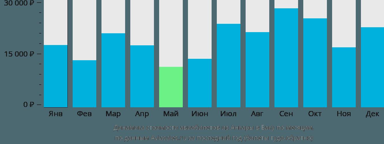 Динамика стоимости авиабилетов из Анкары в Баку по месяцам