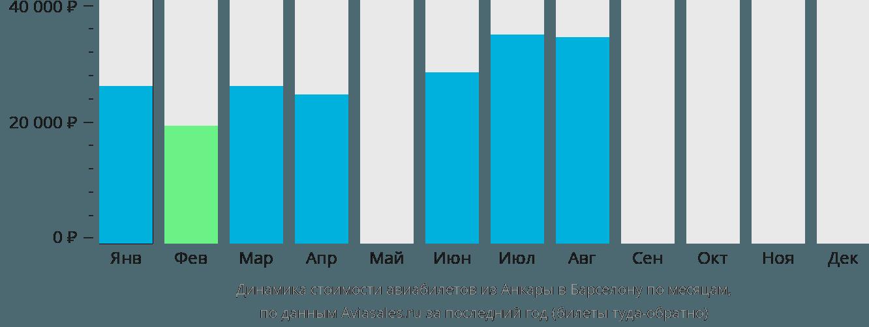 Динамика стоимости авиабилетов из Анкары в Барселону по месяцам