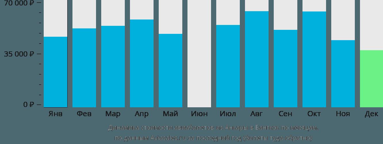 Динамика стоимости авиабилетов из Анкары в Бангкок по месяцам