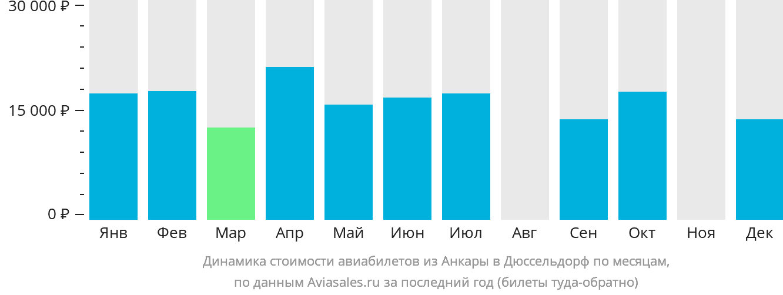 Динамика стоимости авиабилетов из Анкары в Дюссельдорф по месяцам