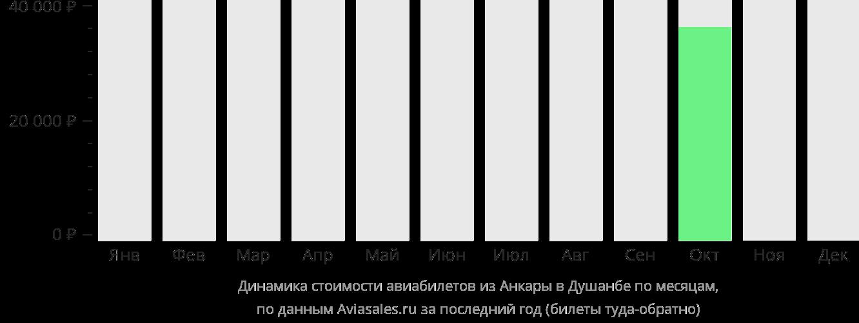 Динамика стоимости авиабилетов из Анкары в Душанбе по месяцам
