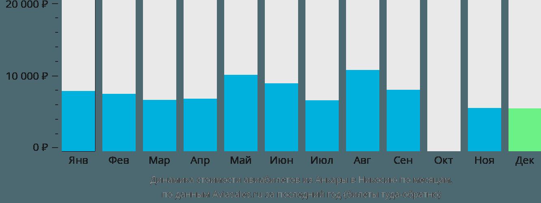 Динамика стоимости авиабилетов из Анкары в Никосию по месяцам
