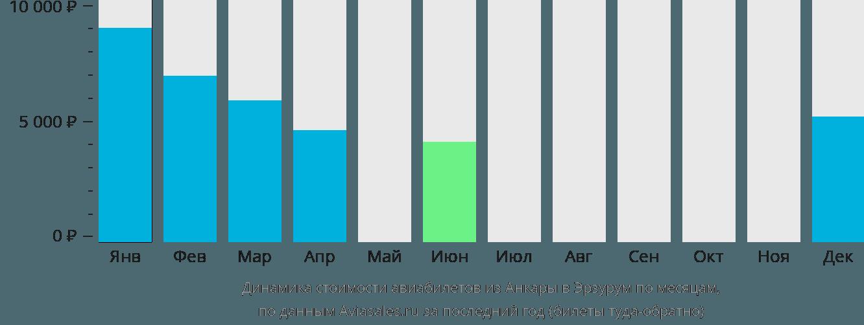 Динамика стоимости авиабилетов из Анкары в Эрзурум по месяцам