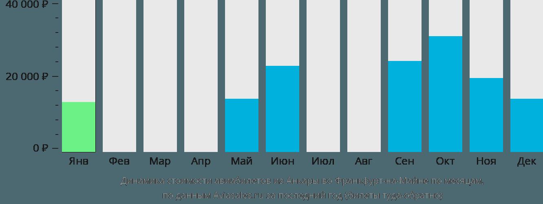 Динамика стоимости авиабилетов из Анкары во Франкфурт-на-Майне по месяцам