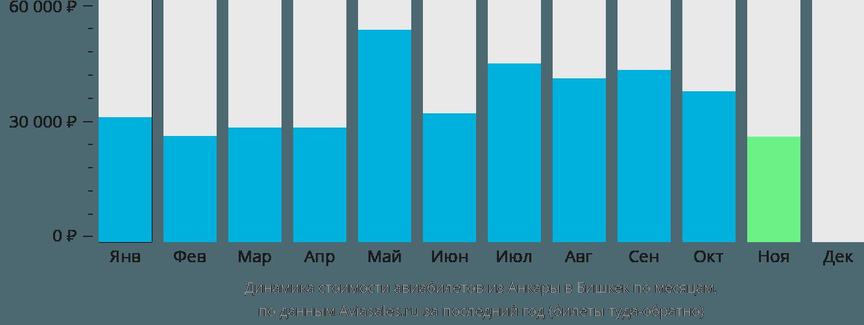 Динамика стоимости авиабилетов из Анкары в Бишкек по месяцам