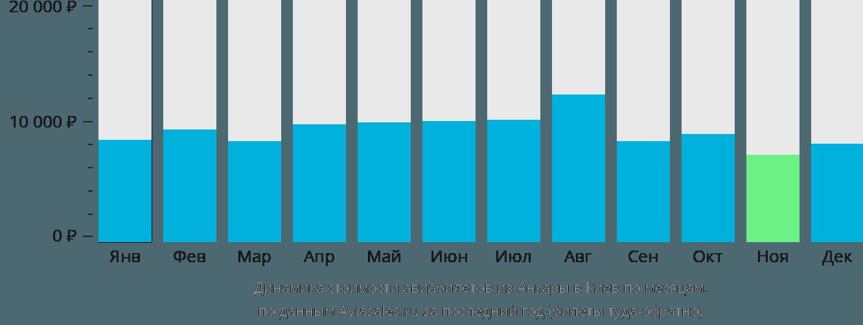 Динамика стоимости авиабилетов из Анкары в Киев по месяцам