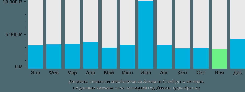 Динамика стоимости авиабилетов из Анкары в Стамбул по месяцам