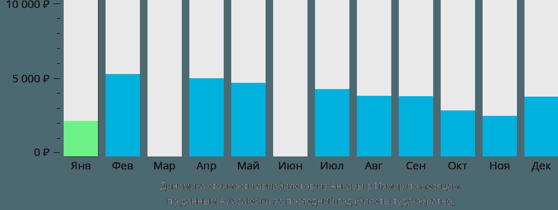 Динамика стоимости авиабилетов из Анкары в Измир по месяцам