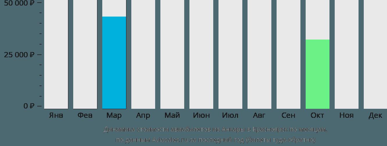 Динамика стоимости авиабилетов из Анкары в Красноярск по месяцам