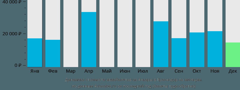 Динамика стоимости авиабилетов из Анкары в Краснодар по месяцам