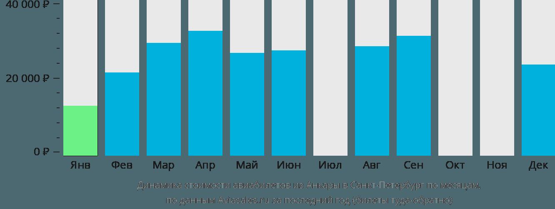 Динамика стоимости авиабилетов из Анкары в Санкт-Петербург по месяцам