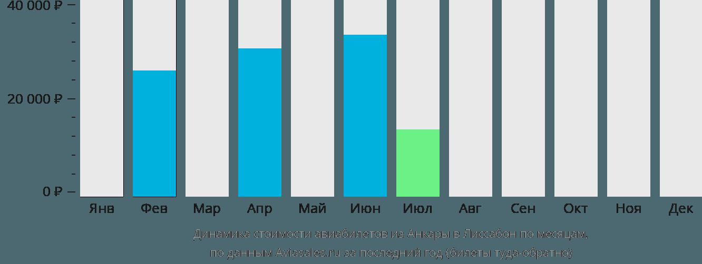 Динамика стоимости авиабилетов из Анкары в Лиссабон по месяцам