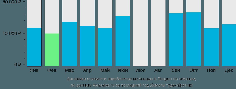 Динамика стоимости авиабилетов из Анкары в Лондон по месяцам