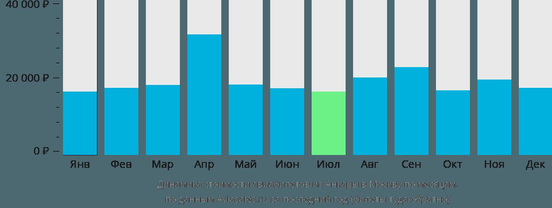 Динамика стоимости авиабилетов из Анкары в Москву по месяцам