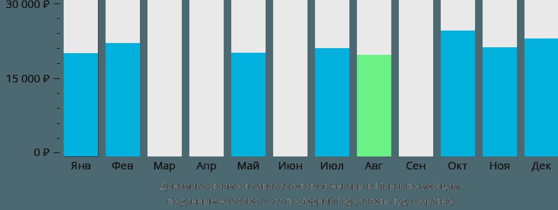 Динамика стоимости авиабилетов из Анкары в Минск по месяцам