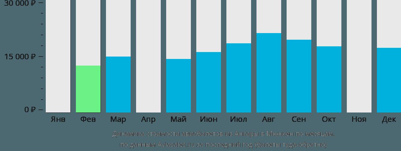 Динамика стоимости авиабилетов из Анкары в Мюнхен по месяцам