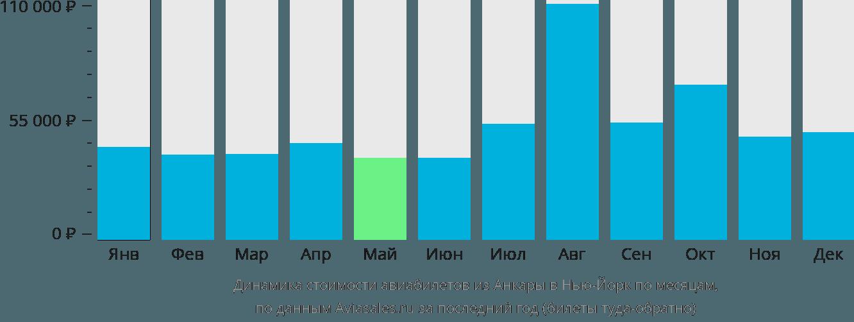 Динамика стоимости авиабилетов из Анкары в Нью-Йорк по месяцам