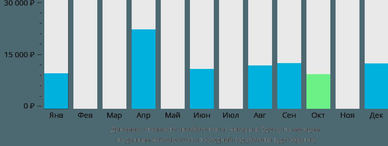 Динамика стоимости авиабилетов из Анкары в Одессу по месяцам