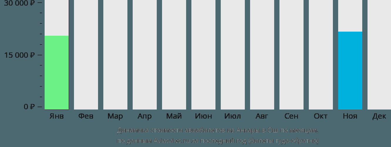 Динамика стоимости авиабилетов из Анкары в Ош по месяцам
