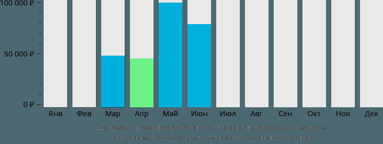 Динамика стоимости авиабилетов из Анкары в Новосибирск по месяцам