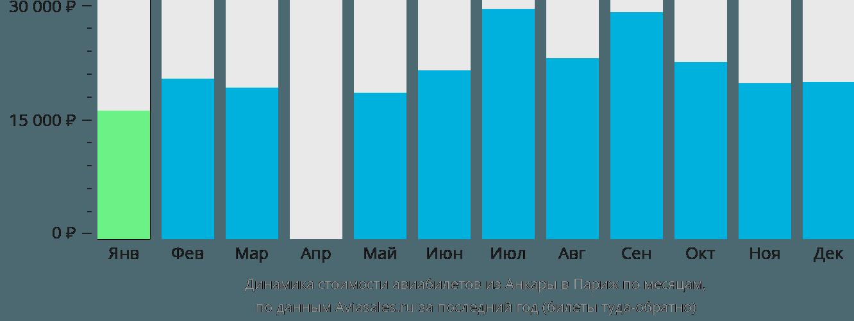 Динамика стоимости авиабилетов из Анкары в Париж по месяцам