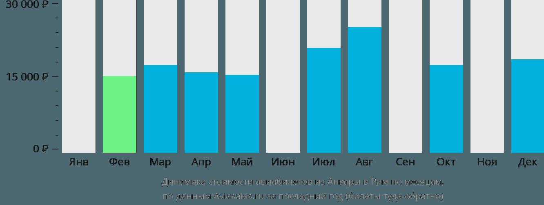 Динамика стоимости авиабилетов из Анкары в Рим по месяцам