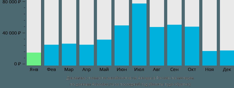 Динамика стоимости авиабилетов из Анкары в Россию по месяцам