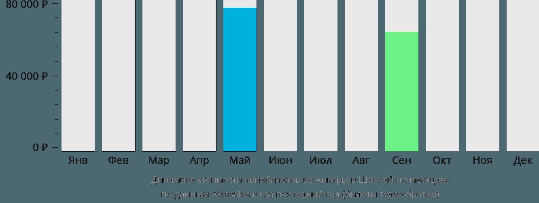 Динамика стоимости авиабилетов из Анкары в Шанхай по месяцам