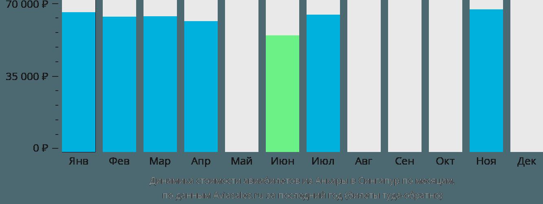 Динамика стоимости авиабилетов из Анкары в Сингапур по месяцам