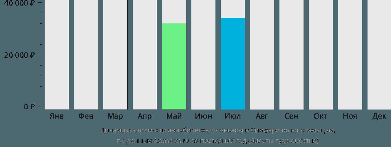 Динамика стоимости авиабилетов из Анкары в Симферополь по месяцам