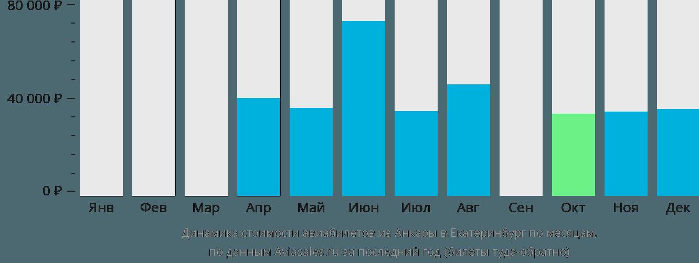 Динамика стоимости авиабилетов из Анкары в Екатеринбург по месяцам